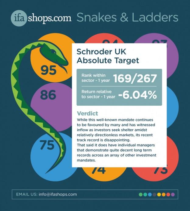 IFA-SHOPS-SL-SCHRODER-UK