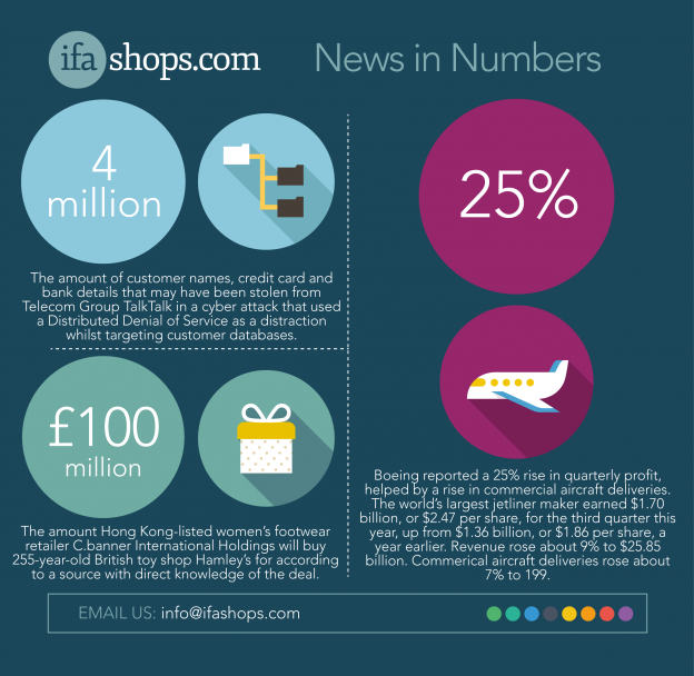 IFA SHOPS news in numbers V65